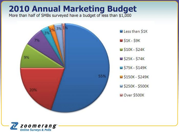 SMB annual marketing budget