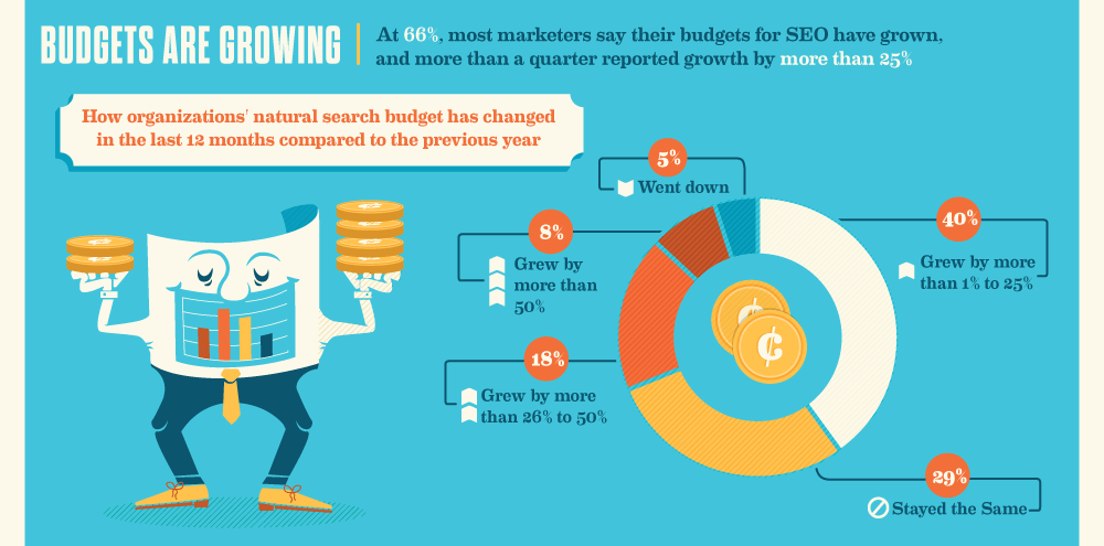 66% of Marketers increasing their SEO budget - SEO Statistic