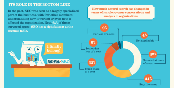 [SEO Infographic] Not Just a Hype! Are You Keeping Up?