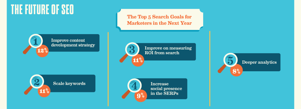 Top 5 Search Goals of marketers
