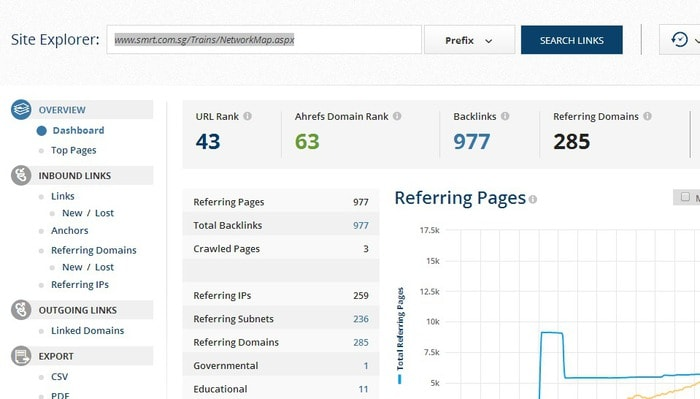 977 backlinks from 285 domains.