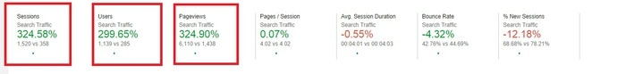 324 percent increase search traffic