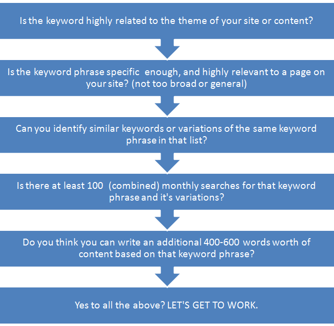 choose keywords flowchart