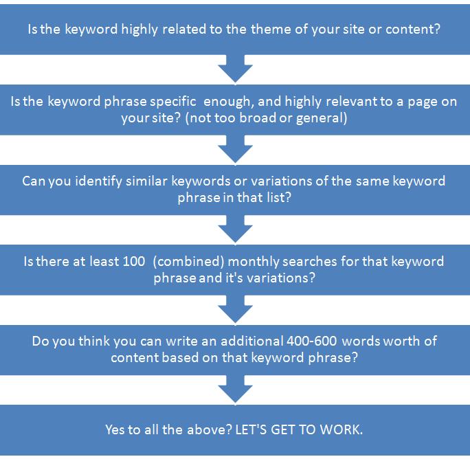 choose keywords flowchart