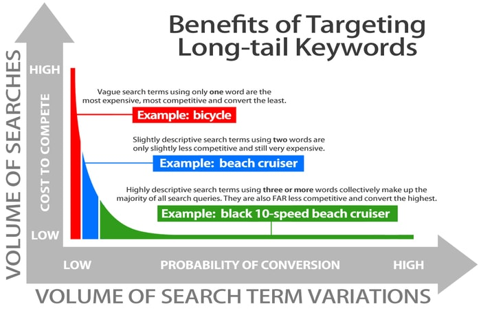 target long tail keywords