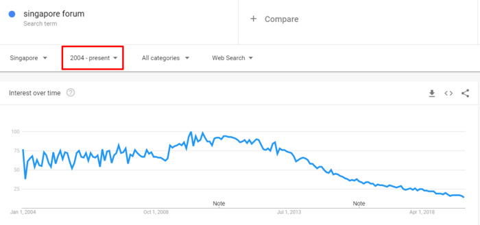 google trends singapore forum