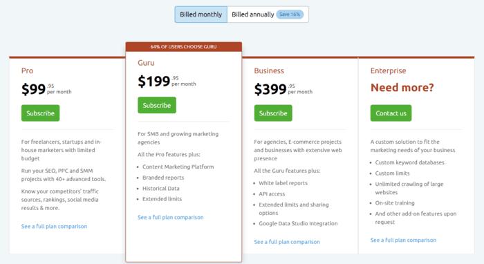 Plans Pricing Semrush