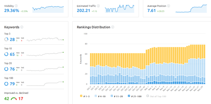 Keyword Position Overview